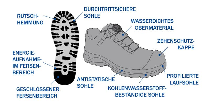 arbeitsschuhe_schutzklasse-20345-n